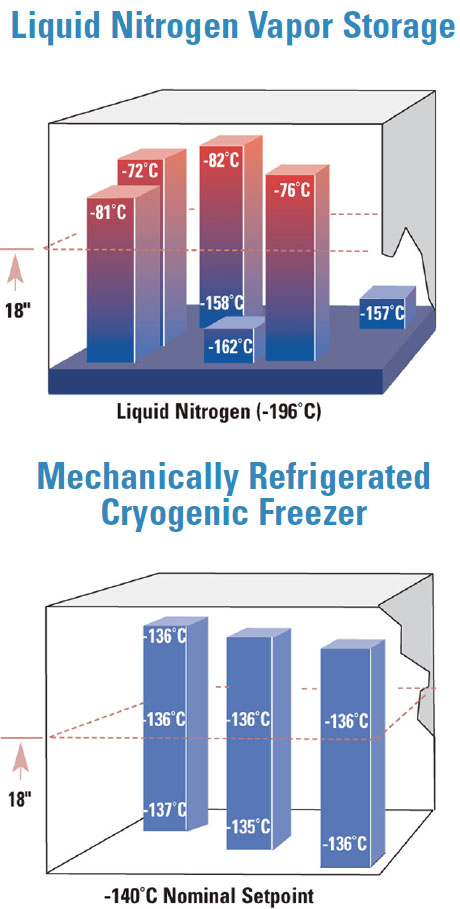 ULT7150-9-D thermo-cryogenic-freezer-chart full